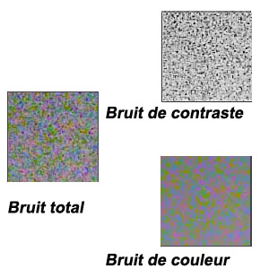 Les types de bruit