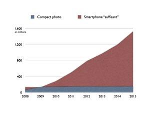 Smartphones et photo : un immense marché