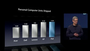 Tablette et télévision : un autre immense marché